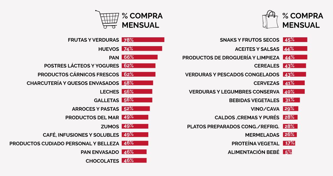 Datos sobre consumidores